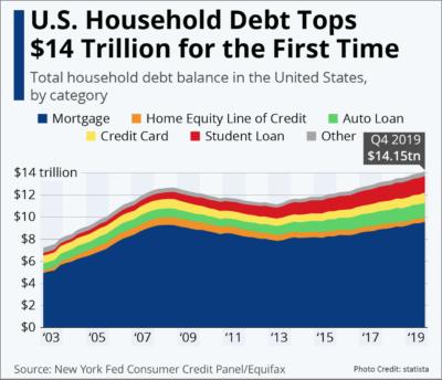 2019 Household Consumer Debt